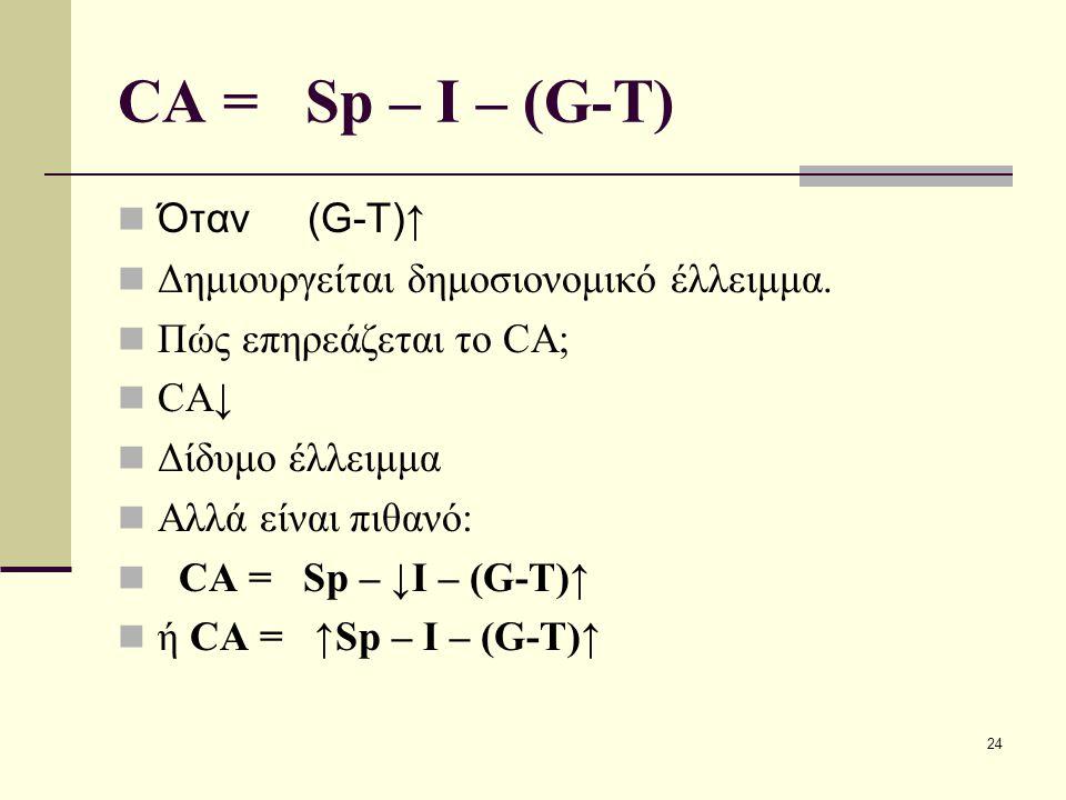 24 CA = Sp – I – (G-T) Όταν (G-T) ↑ Δημιουργείται δημοσιονομικό έλλειμμα. Πώς επηρεάζεται το CA; CA↓ Δίδυμο έλλειμμα Αλλά είναι πιθανό: CA = Sp – ↓I –