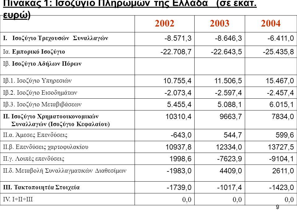 9 Πίνακας 1: Ισοζύγιο Πληρωμών της Ελλάδα (σε εκατ. ευρώ) 200220032004 Ι. Ισοζύγιο Τρεχουσών Συναλλαγών -8.571,3-8.646,3-6.411,0 Ια. Εμπορικό Ισοζύγιο