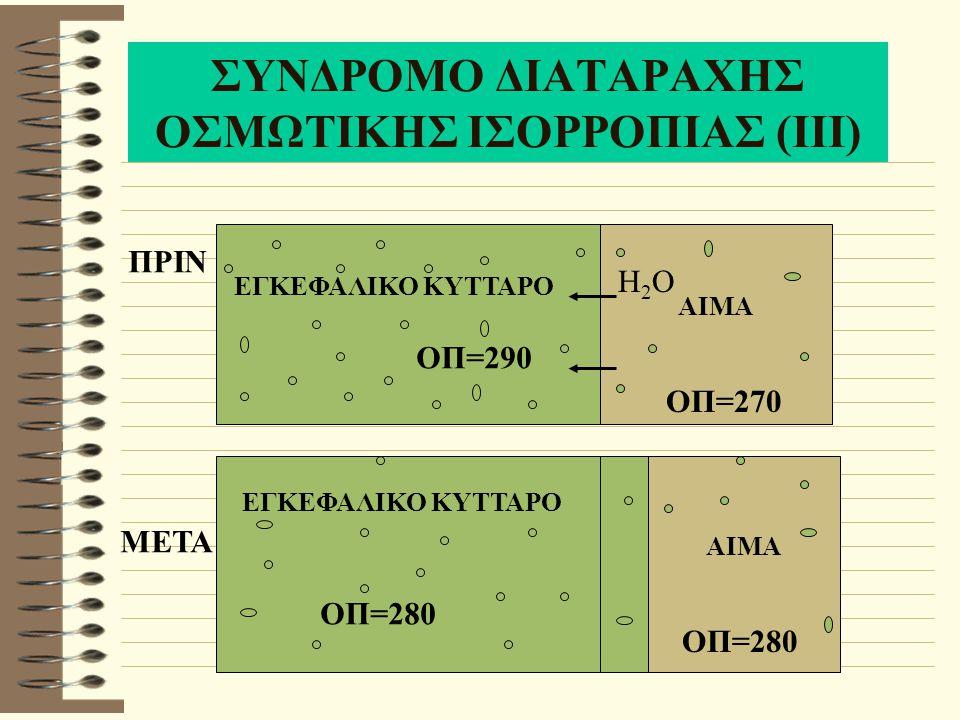 ΥΠΕΡΤΑΣΗ Αίτια Απότομη αφαίρεση υγρών Οξεία υπερασβεστιαιμία Υπερνατριαιμία Φαινόμενο rebound με κλονιδίνη Θεραπεία Στην πρώτη περίπτωση χορήγηση N/S 0.9% Στη δεύτερη HD με χαμηλή περιεκτικότητα ασβεστίου Στην τέταρτη χορήγηση κλονιδίνης κατά την HD ή αντικατάσταση του φαρμάκου με άλλο