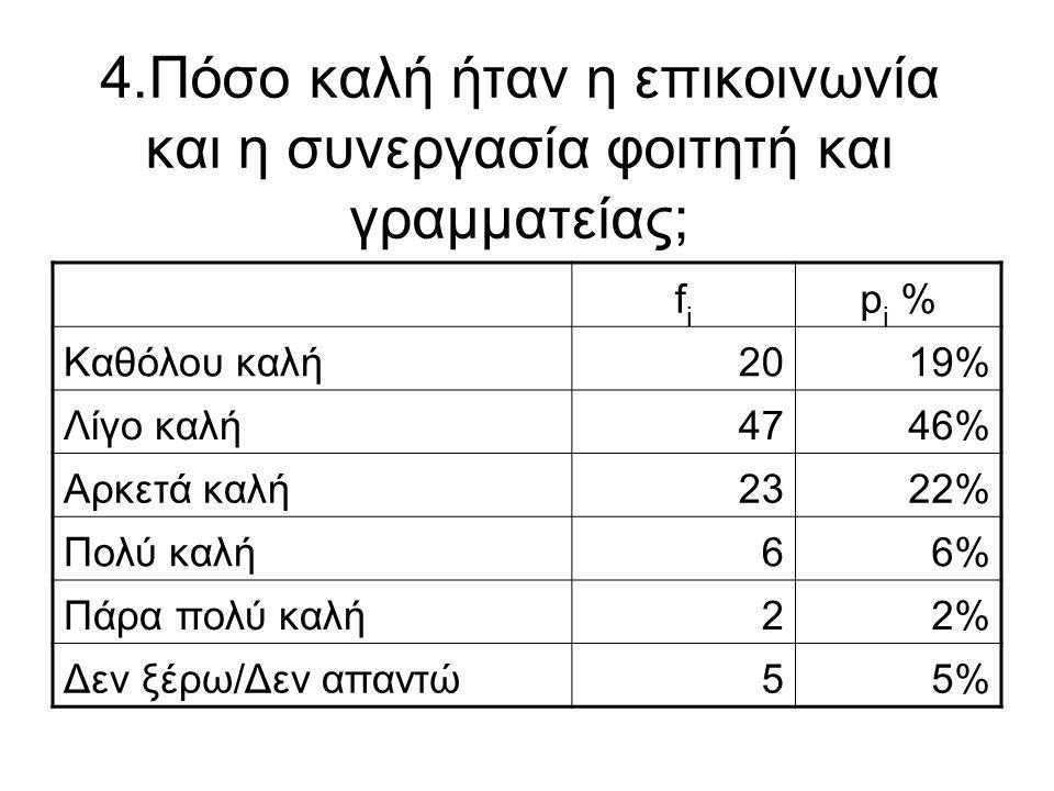 4.Πόσο καλή ήταν η επικοινωνία και η συνεργασία φοιτητή και γραμματείας; fifi p i % Καθόλου καλή2019% Λίγο καλή4746% Αρκετά καλή2322% Πολύ καλή66% Πάρ