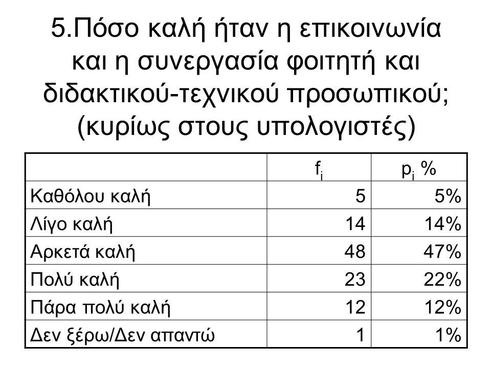 5.Πόσο καλή ήταν η επικοινωνία και η συνεργασία φοιτητή και διδακτικού-τεχνικού προσωπικού; (κυρίως στους υπολογιστές) fifi p i % Καθόλου καλή55% Λίγο