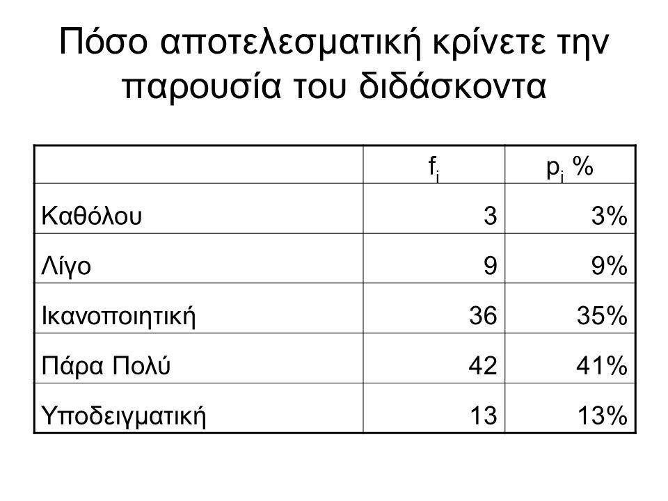 Πόσο αποτελεσματική κρίνετε την παρουσία του διδάσκοντα fifi p i % Καθόλου33% Λίγο99% Ικανοποιητική363635% Πάρα Πολύ424241%41% Υποδειγματική1313%