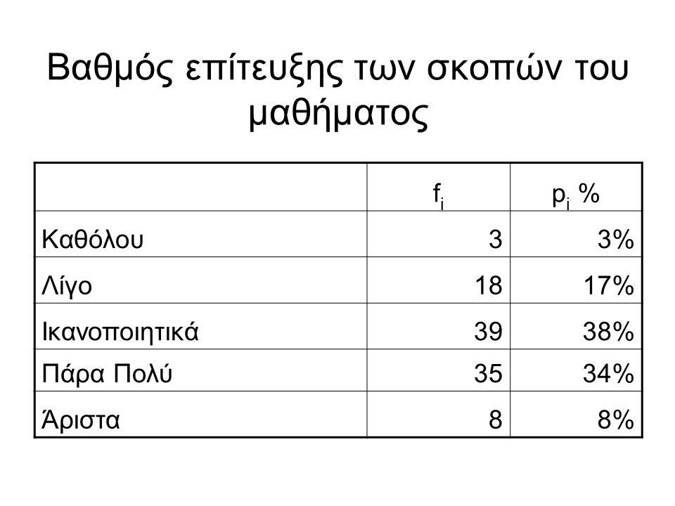 Βαθμός επίτευξης των σκοπών του μαθήματος fifi p i % Καθόλου33% Λίγο1817% Ικανοποιητικά3938% Πάρα Πολύ3534% Άριστα88%