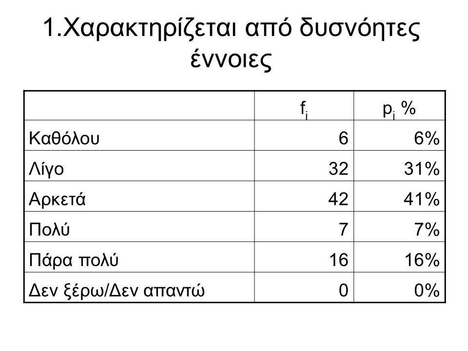 1.Χαρακτηρίζεται από δυσνόητες έννοιες fifi p i % Καθόλου66% Λίγο3231% Αρκετά4241% Πολύ77% Πάρα πολύ1616% Δεν ξέρω/Δεν απαντώ00%