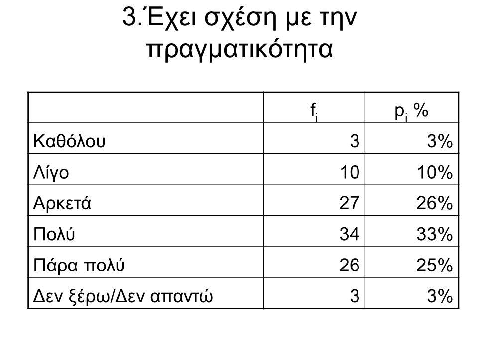 3.Έχει σχέση με την πραγματικότητα fifi p i % Καθόλου33% Λίγο1010% Αρκετά2726% Πολύ3433% Πάρα πολύ2625% Δεν ξέρω/Δεν απαντώ33%