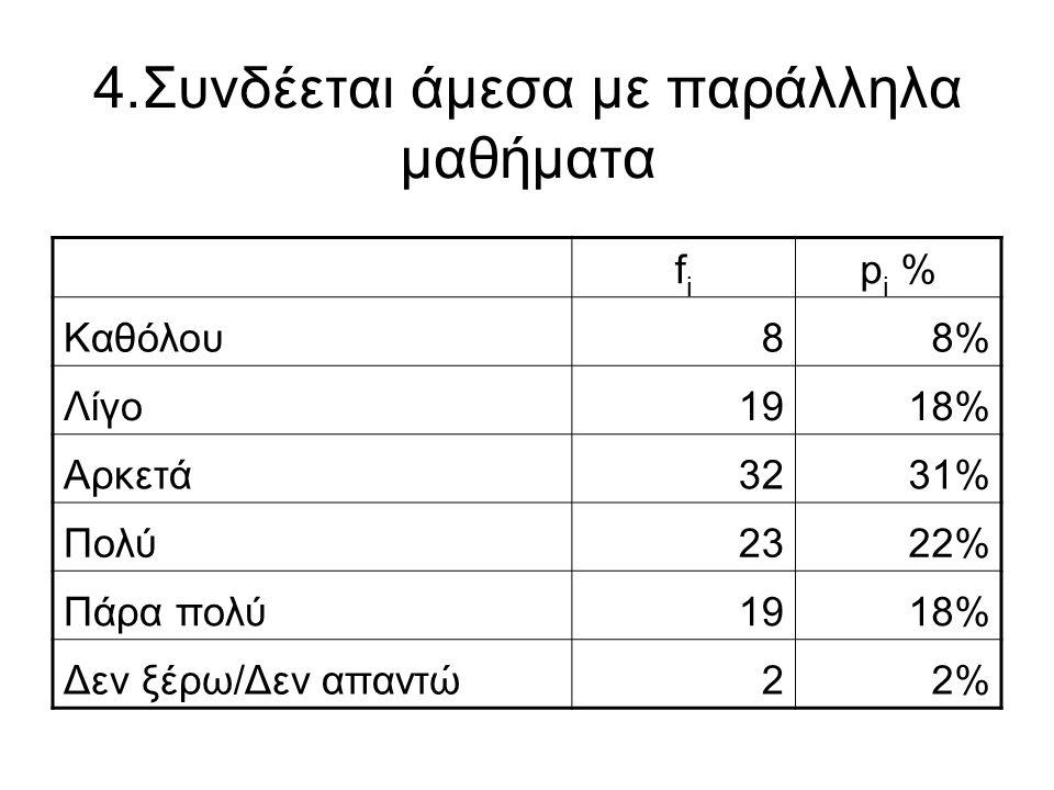 4.Συνδέεται άμεσα με παράλληλα μαθήματα fifi p i % Καθόλου88% Λίγο1918% Αρκετά3231% Πολύ2322% Πάρα πολύ1918% Δεν ξέρω/Δεν απαντώ22%