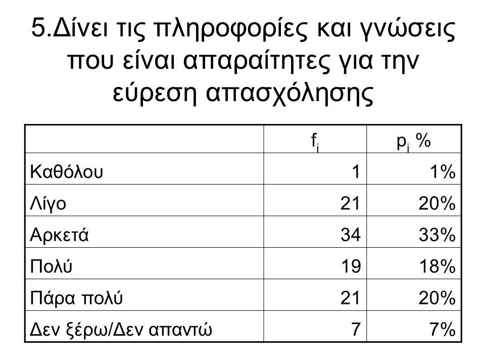 5.Δίνει τις πληροφορίες και γνώσεις που είναι απαραίτητες για την εύρεση απασχόλησης fifi p i % Καθόλου11% Λίγο2120% Αρκετά3433% Πολύ1918% Πάρα πολύ21