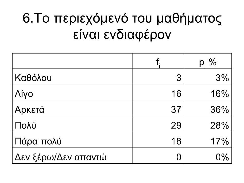 6.Το περιεχόμενό του μαθήματος είναι ενδιαφέρον fifi p i % Καθόλου33% Λίγο1616% Αρκετά3736% Πολύ2928% Πάρα πολύ1817% Δεν ξέρω/Δεν απαντώ00%