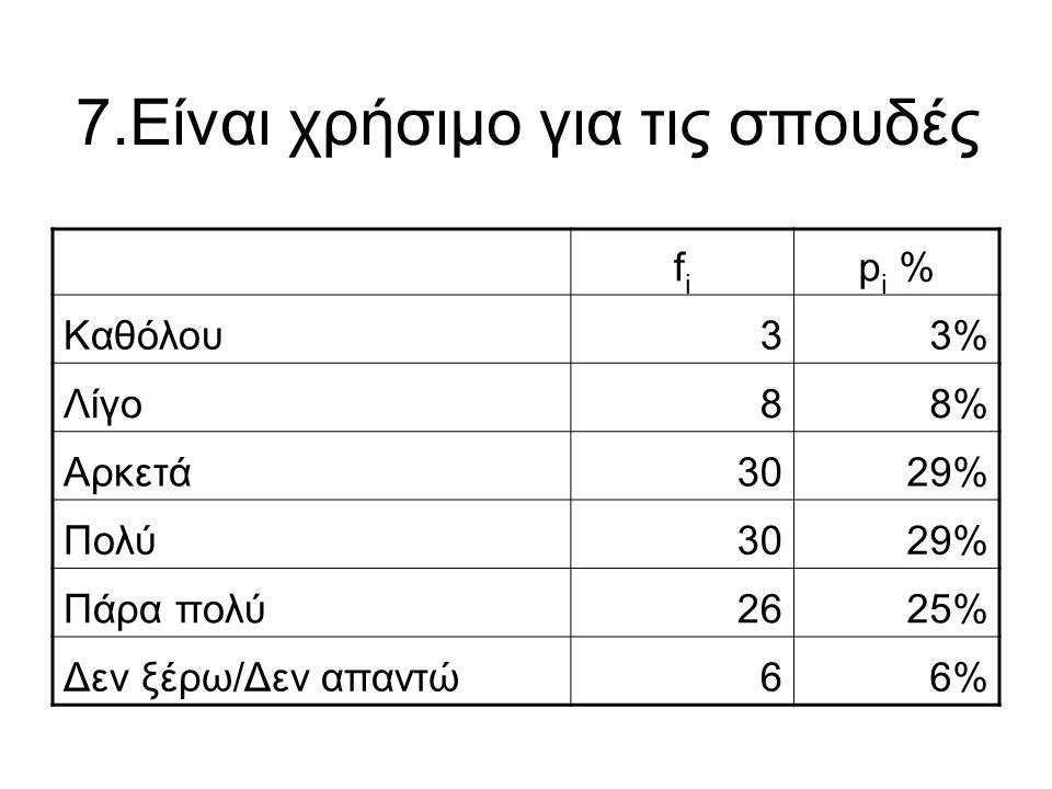 7.Είναι χρήσιμο για τις σπουδές fifi p i % Καθόλου33% Λίγο88% Αρκετά3029% Πολύ3029% Πάρα πολύ2625% Δεν ξέρω/Δεν απαντώ66%