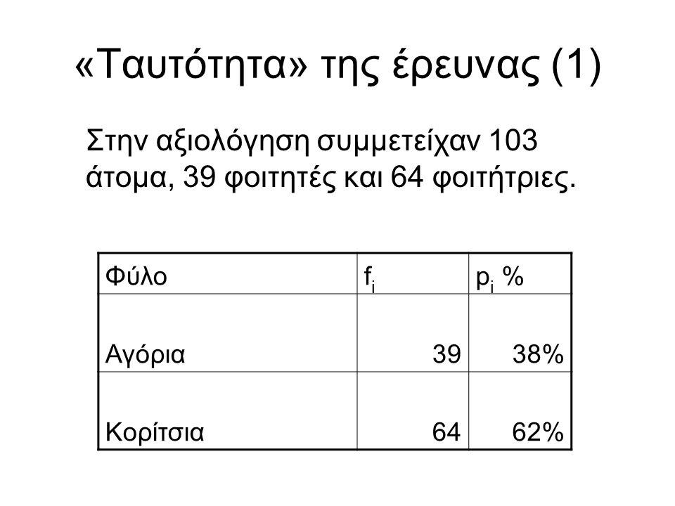«Ταυτότητα» της έρευνας (1) Στην αξιολόγηση συμμετείχαν 103 άτομα, 39 φοιτητές και 64 φοιτήτριες. Φύλοfifi p i % Αγόρια3938% Κορίτσια6462%