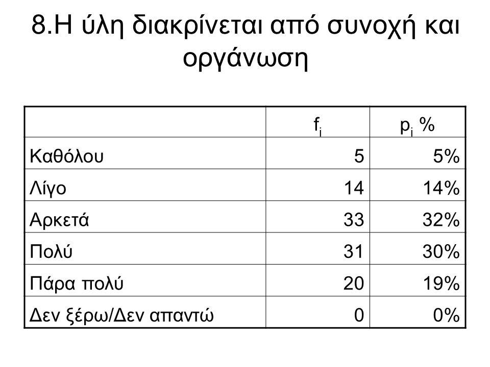 8.Η ύλη διακρίνεται από συνοχή και οργάνωση fifi p i % Καθόλου55% Λίγο1414% Αρκετά3332% Πολύ3130% Πάρα πολύ2019% Δεν ξέρω/Δεν απαντώ00%