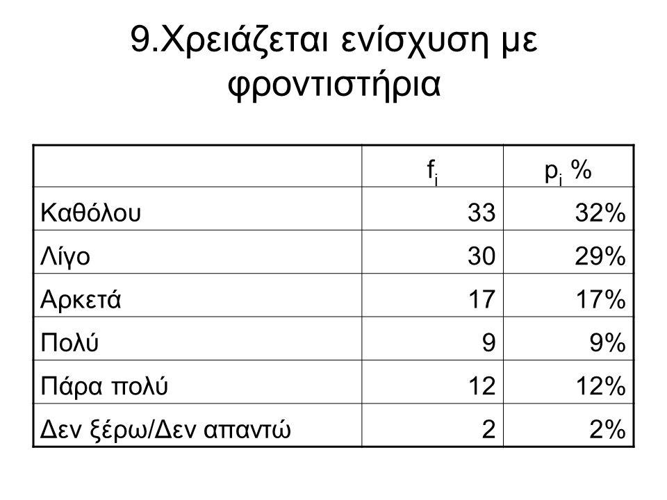 9.Χρειάζεται ενίσχυση με φροντιστήρια fifi p i % Καθόλου3332% Λίγο3029% Αρκετά1717% Πολύ99% Πάρα πολύ1212% Δεν ξέρω/Δεν απαντώ22%