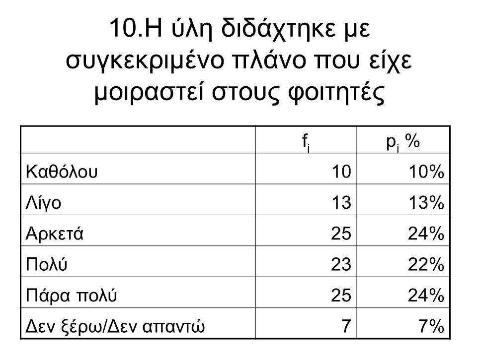 10.Η ύλη διδάχτηκε με συγκεκριμένο πλάνο που είχε μοιραστεί στους φοιτητές fifi p i % Καθόλου1010% Λίγο1313% Αρκετά2524% Πολύ2322% Πάρα πολύ2524% Δεν
