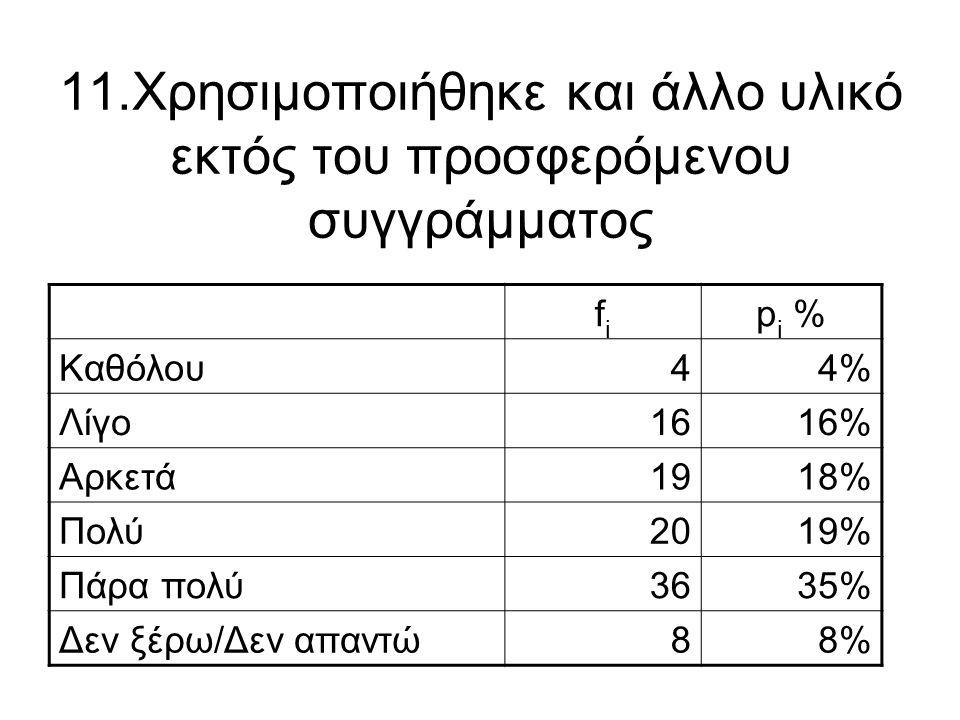 11.Χρησιμοποιήθηκε και άλλο υλικό εκτός του προσφερόμενου συγγράμματος fifi p i % Καθόλου44% Λίγο1616% Αρκετά1918% Πολύ2019% Πάρα πολύ3635% Δεν ξέρω/Δ
