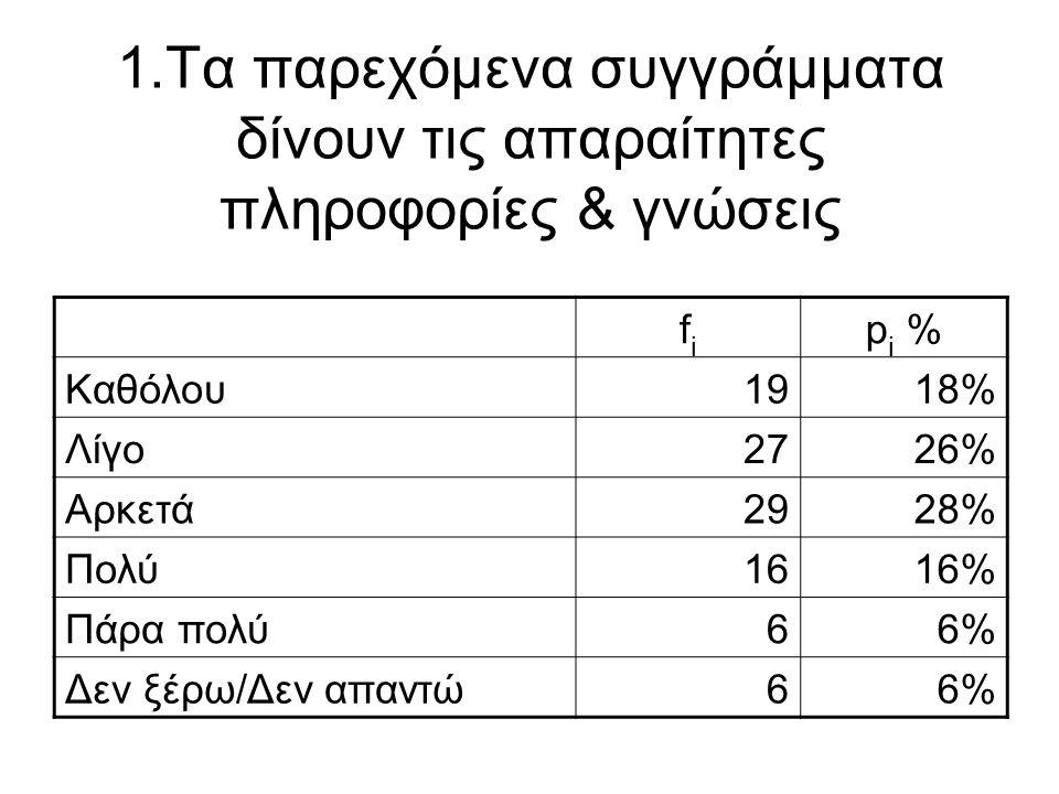 1.Τα παρεχόμενα συγγράμματα δίνουν τις απαραίτητες πληροφορίες & γνώσεις fifi p i % Καθόλου1918% Λίγο2726% Αρκετά2928% Πολύ1616% Πάρα πολύ66% Δεν ξέρω