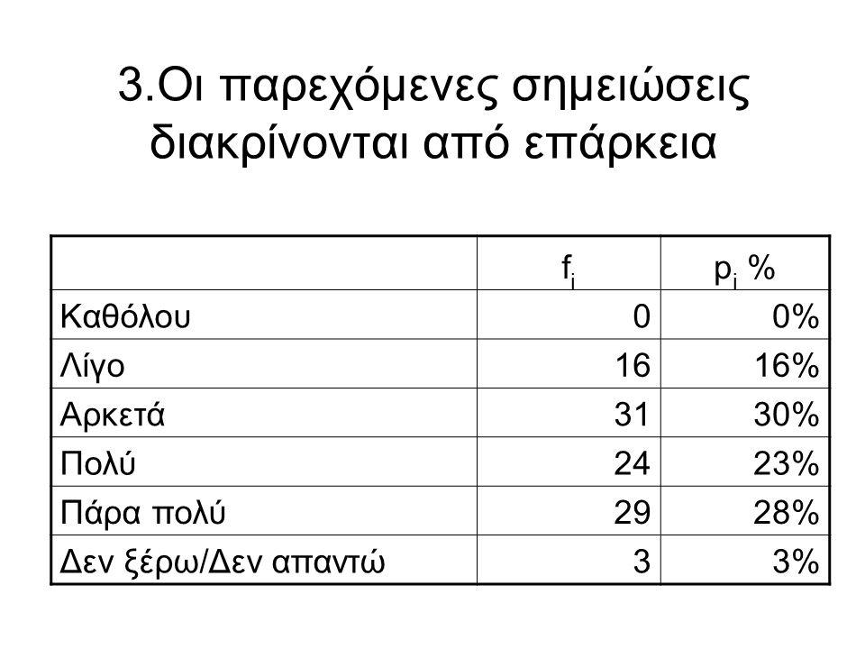 3.Οι παρεχόμενες σημειώσεις διακρίνονται από επάρκεια fifi p i % Καθόλου00% Λίγο1616% Αρκετά3130% Πολύ2423% Πάρα πολύ2928% Δεν ξέρω/Δεν απαντώ33%