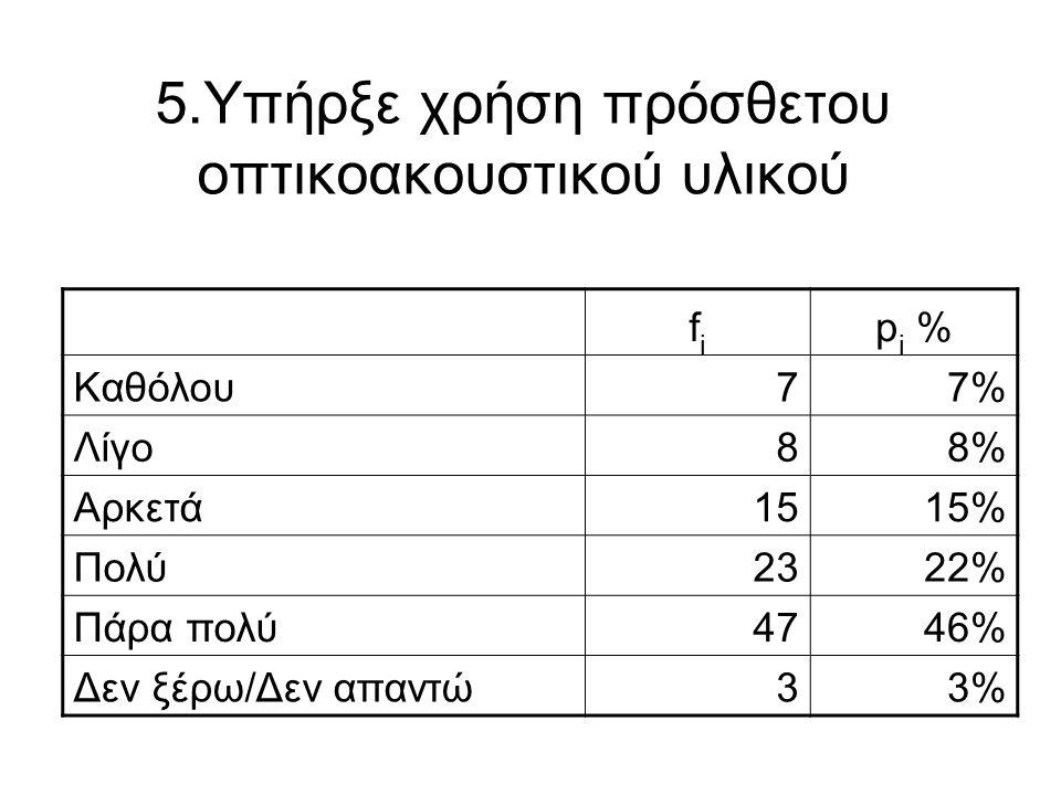 5.Υπήρξε χρήση πρόσθετου οπτικοακουστικού υλικού fifi p i % Καθόλου77% Λίγο88% Αρκετά1515% Πολύ2322% Πάρα πολύ4746% Δεν ξέρω/Δεν απαντώ33%