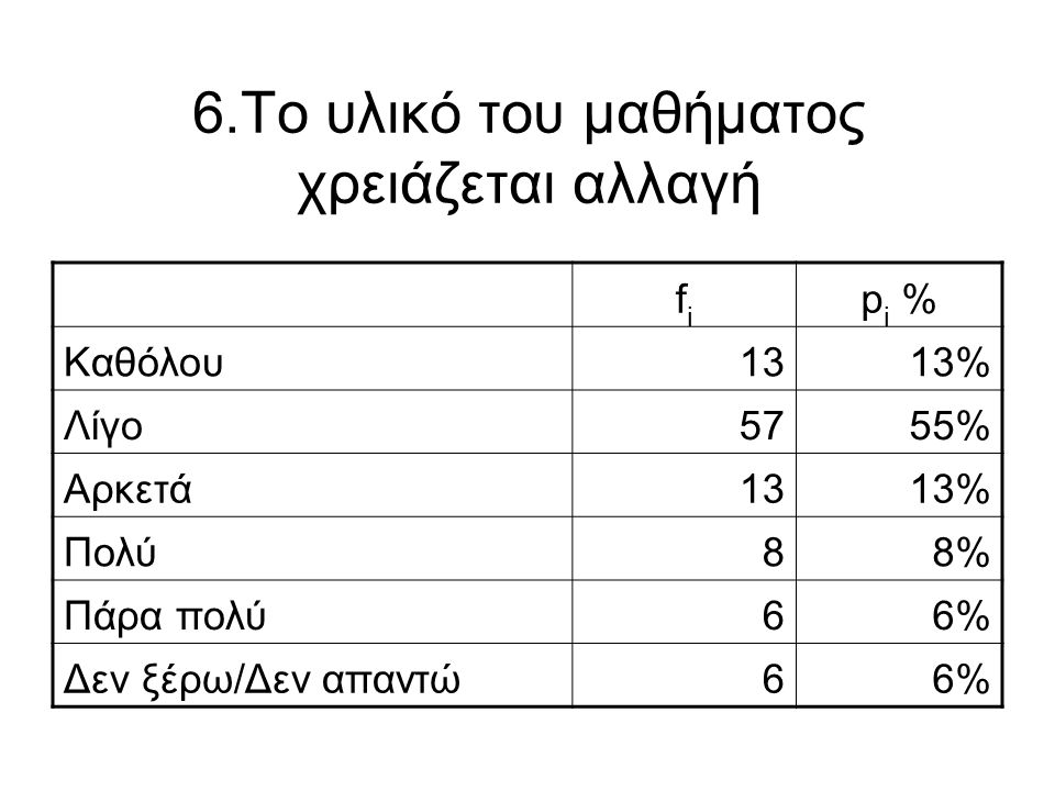 6.Το υλικό του μαθήματος χρειάζεται αλλαγή fifi p i % Καθόλου1313% Λίγο5755% Αρκετά1313% Πολύ88% Πάρα πολύ66% Δεν ξέρω/Δεν απαντώ66%