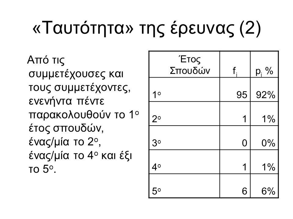 «Ταυτότητα» της έρευνας (2) Από τις συμμετέχουσες και τους συμμετέχοντες, ενενήντα πέντε παρακολουθούν το 1 ο έτος σπουδών, ένας/μία το 2 ο, ένας/μία
