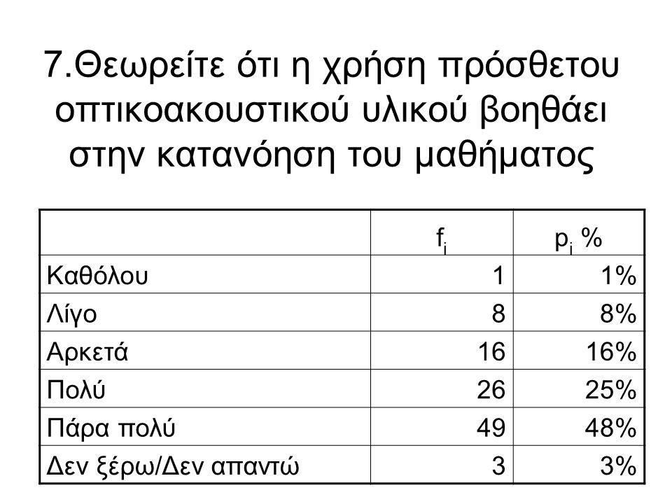 7.Θεωρείτε ότι η χρήση πρόσθετου οπτικοακουστικού υλικού βοηθάει στην κατανόηση του μαθήματος fifi p i % Καθόλου11% Λίγο88% Αρκετά1616% Πολύ2625% Πάρα