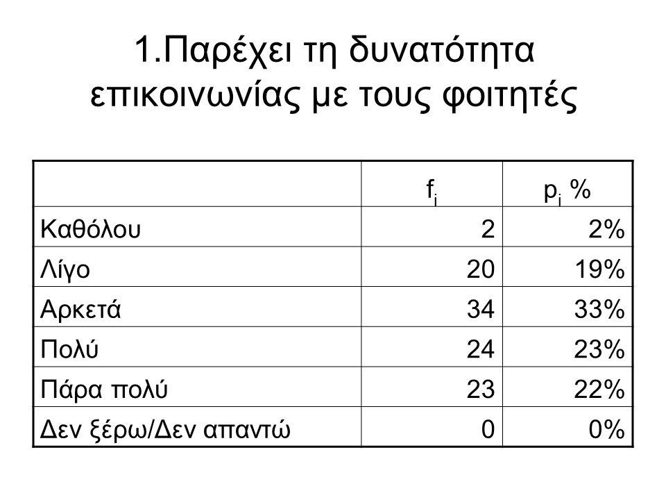 1.Παρέχει τη δυνατότητα επικοινωνίας με τους φοιτητές fifi p i % Καθόλου22% Λίγο2019% Αρκετά3433% Πολύ2423% Πάρα πολύ2322% Δεν ξέρω/Δεν απαντώ00%