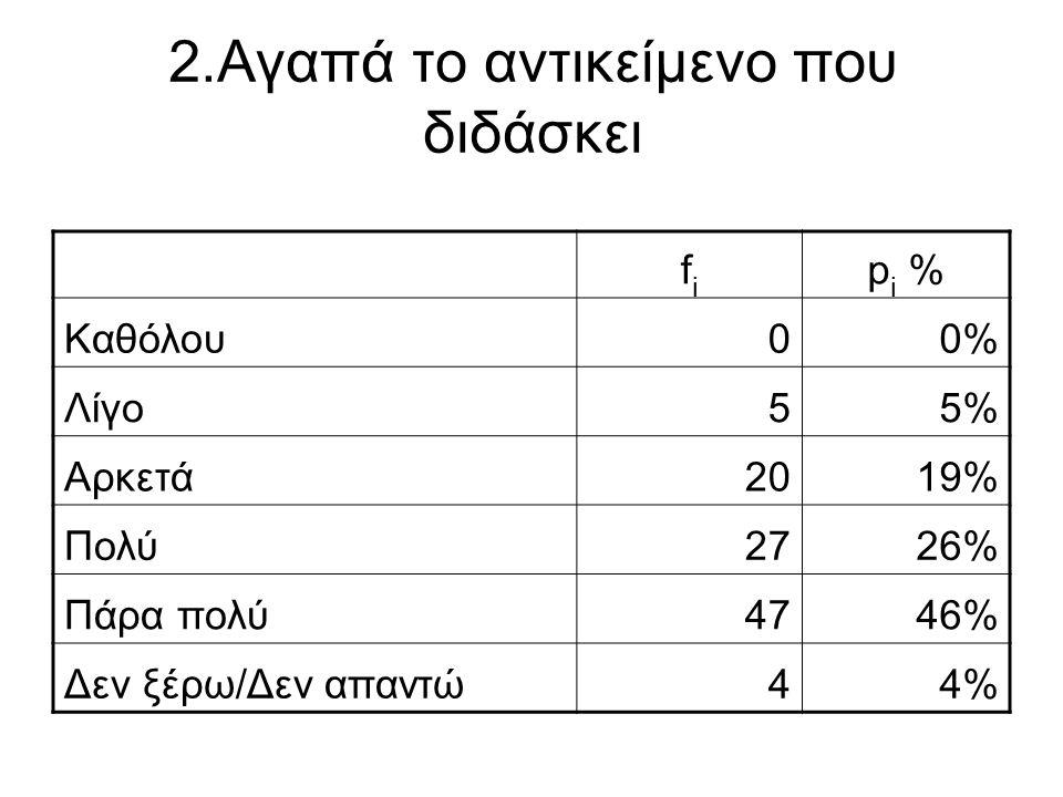 2.Αγαπά το αντικείμενο που διδάσκει fifi p i % Καθόλου00% Λίγο55% Αρκετά2019% Πολύ2726% Πάρα πολύ4746% Δεν ξέρω/Δεν απαντώ44%