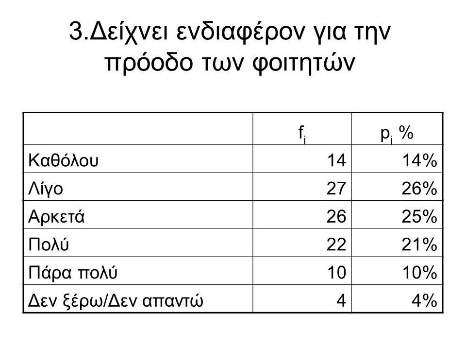 3.Δείχνει ενδιαφέρον για την πρόοδο των φοιτητών fifi p i % Καθόλου1414% Λίγο2726% Αρκετά2625% Πολύ2221% Πάρα πολύ1010% Δεν ξέρω/Δεν απαντώ44%