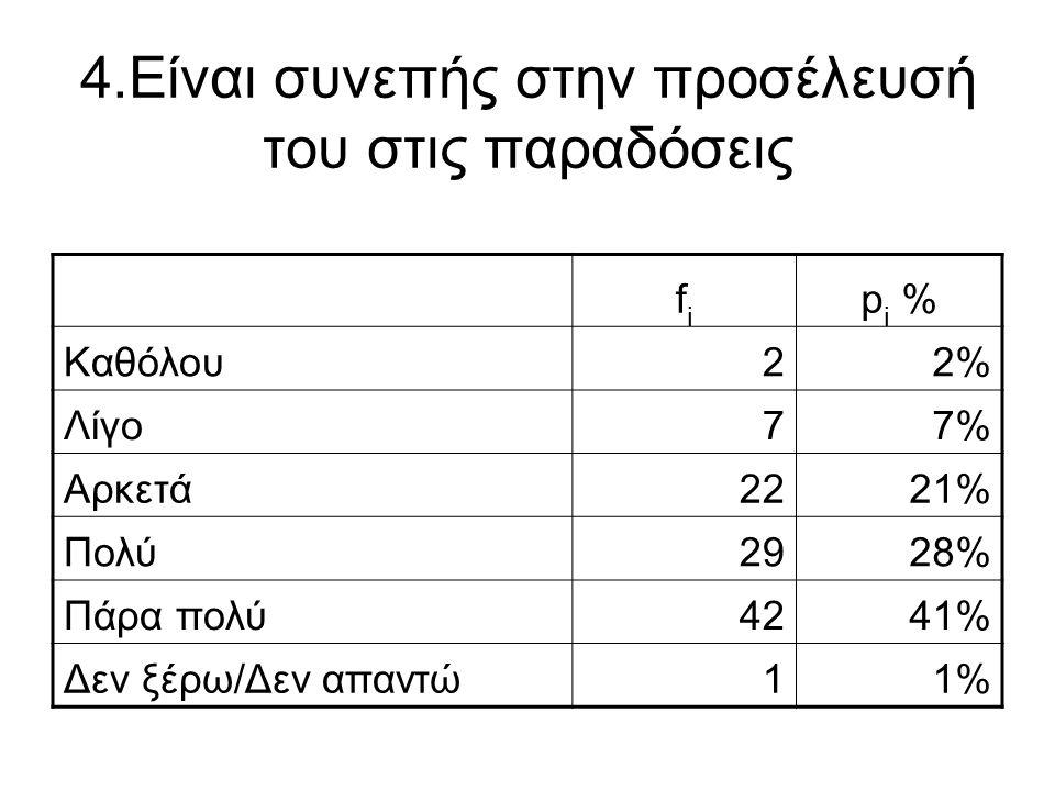 4.Είναι συνεπής στην προσέλευσή του στις παραδόσεις fifi p i % Καθόλου22% Λίγο77% Αρκετά2221% Πολύ2928% Πάρα πολύ4241% Δεν ξέρω/Δεν απαντώ11%