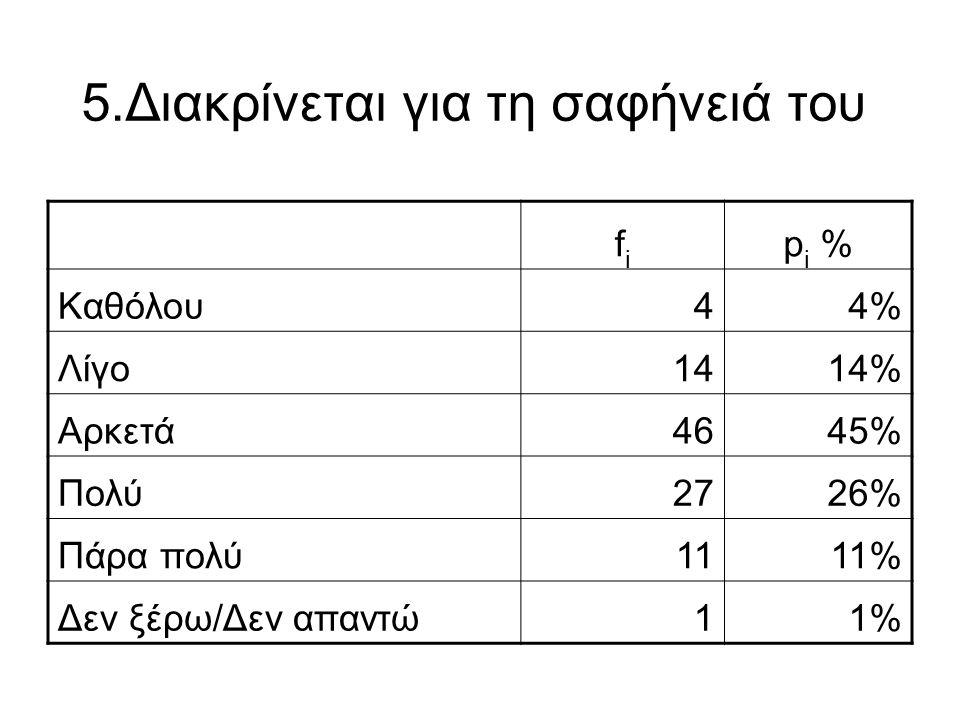 5.Διακρίνεται για τη σαφήνειά του fifi p i % Καθόλου44% Λίγο1414% Αρκετά4645% Πολύ2726% Πάρα πολύ1111% Δεν ξέρω/Δεν απαντώ11%