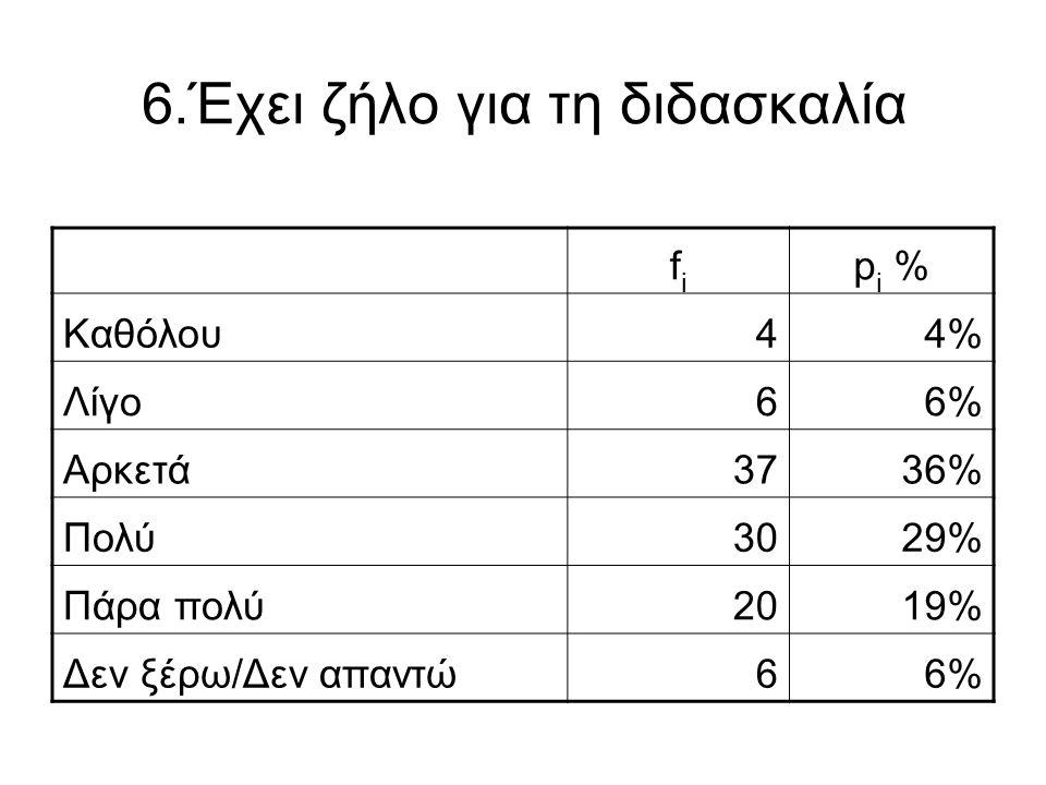 6.Έχει ζήλο για τη διδασκαλία fifi p i % Καθόλου44% Λίγο66% Αρκετά3736% Πολύ3029% Πάρα πολύ2019% Δεν ξέρω/Δεν απαντώ66%