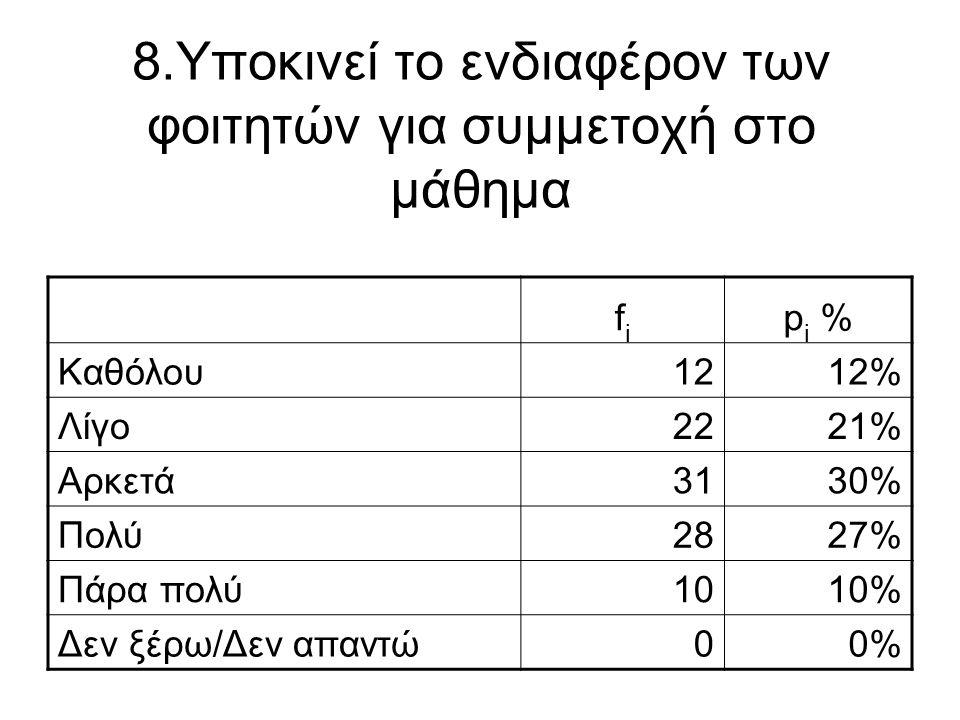 8.Υποκινεί το ενδιαφέρον των φοιτητών για συμμετοχή στο μάθημα fifi p i % Καθόλου1212% Λίγο2221% Αρκετά3130% Πολύ2827% Πάρα πολύ1010% Δεν ξέρω/Δεν απα