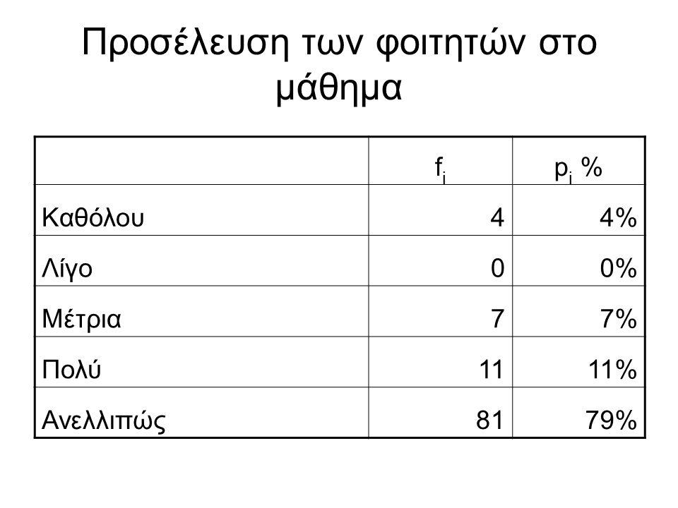 Προσέλευση των φοιτητών στο μάθημα fifi p i % Καθόλου44% Λίγο00% Μέτρια77% Πολύ111% Ανελλιπώς818179%79%