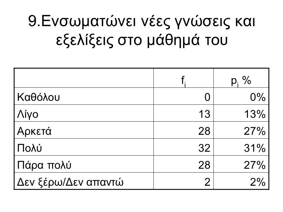 9.Ενσωματώνει νέες γνώσεις και εξελίξεις στο μάθημά του fifi p i % Καθόλου00% Λίγο1313% Αρκετά2827% Πολύ3231% Πάρα πολύ2827% Δεν ξέρω/Δεν απαντώ22%