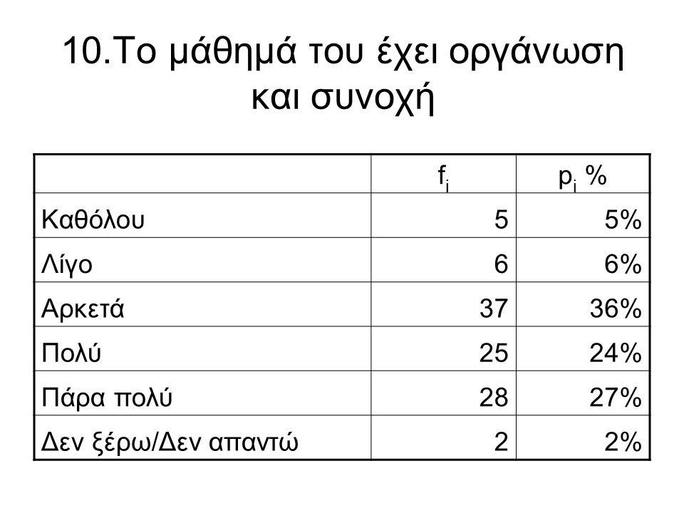 10.Το μάθημά του έχει οργάνωση και συνοχή fifi p i % Καθόλου55% Λίγο66% Αρκετά3736% Πολύ2524% Πάρα πολύ2827% Δεν ξέρω/Δεν απαντώ22%