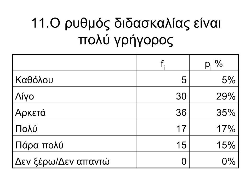 11.Ο ρυθμός διδασκαλίας είναι πολύ γρήγορος fifi p i % Καθόλου55% Λίγο3029% Αρκετά3635% Πολύ1717% Πάρα πολύ1515% Δεν ξέρω/Δεν απαντώ00%