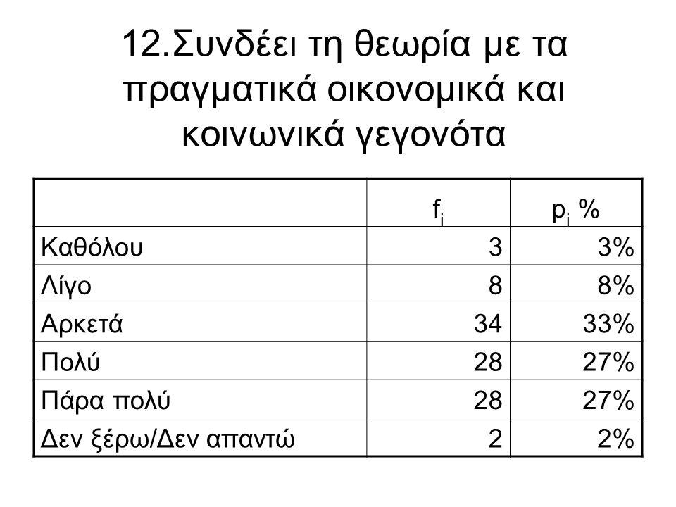12.Συνδέει τη θεωρία με τα πραγματικά οικονομικά και κοινωνικά γεγονότα fifi p i % Καθόλου33% Λίγο88% Αρκετά3433% Πολύ2827% Πάρα πολύ2827% Δεν ξέρω/Δε