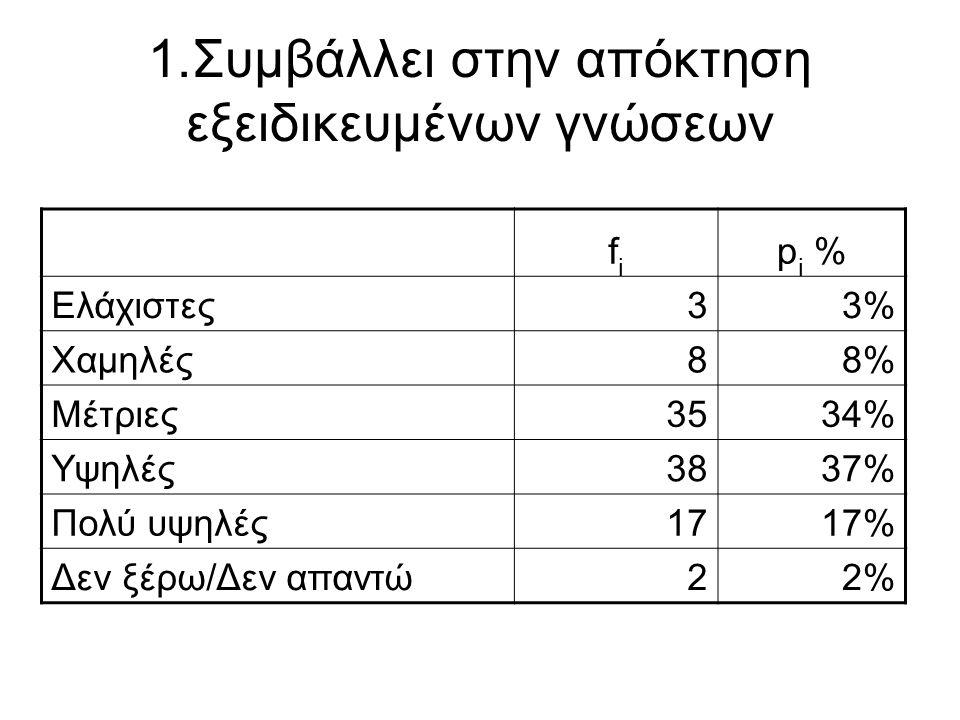 1.Συμβάλλει στην απόκτηση εξειδικευμένων γνώσεων fifi p i % Ελάχιστες33% Χαμηλές88% Μέτριες3534% Υψηλές3837% Πολύ υψηλές1717% Δεν ξέρω/Δεν απαντώ22%