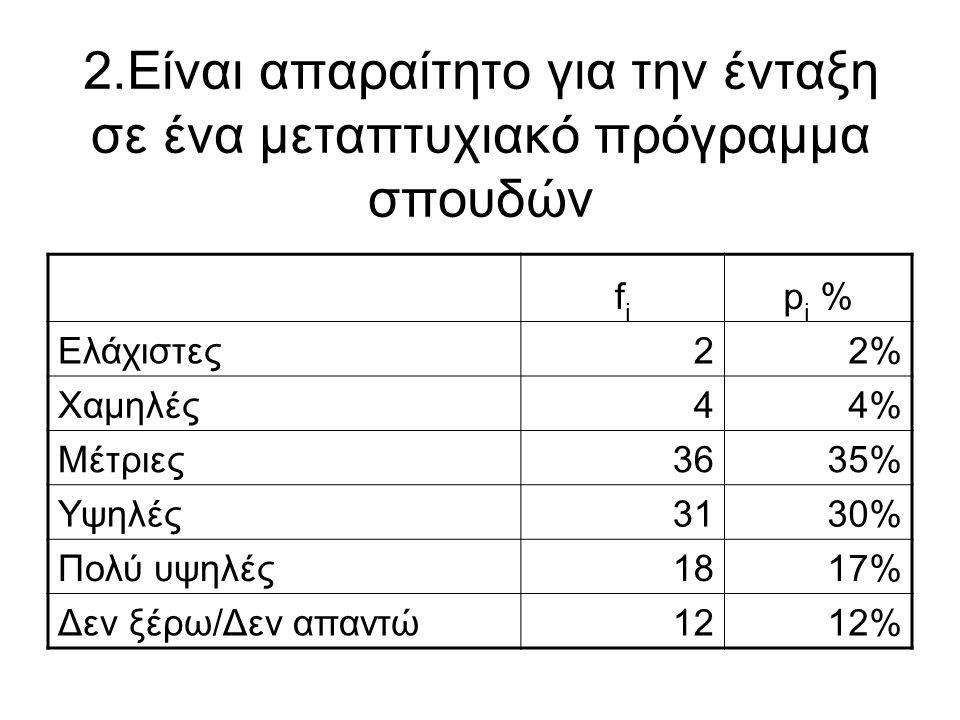 2.Είναι απαραίτητο για την ένταξη σε ένα μεταπτυχιακό πρόγραμμα σπουδών fifi p i % Ελάχιστες22% Χαμηλές44% Μέτριες3635% Υψηλές3130% Πολύ υψηλές1817% Δ