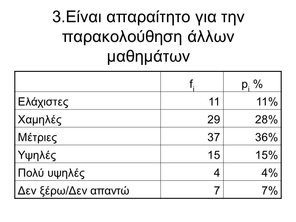 3.Είναι απαραίτητο για την παρακολούθηση άλλων μαθημάτων fifi p i % Ελάχιστες1111% Χαμηλές2928% Μέτριες3736% Υψηλές1515% Πολύ υψηλές44% Δεν ξέρω/Δεν α