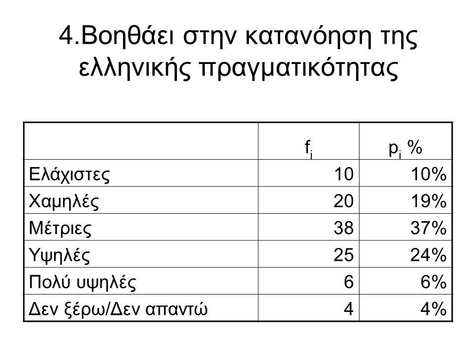 4.Βοηθάει στην κατανόηση της ελληνικής πραγματικότητας fifi p i % Ελάχιστες1010% Χαμηλές2019% Μέτριες3837% Υψηλές2524% Πολύ υψηλές66% Δεν ξέρω/Δεν απα