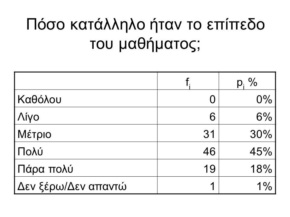 Πόσο κατάλληλο ήταν το επίπεδο του μαθήματος; fifi p i % Καθόλου00% Λίγο66% Μέτριο3130% Πολύ4645% Πάρα πολύ1918% Δεν ξέρω/Δεν απαντώ11%