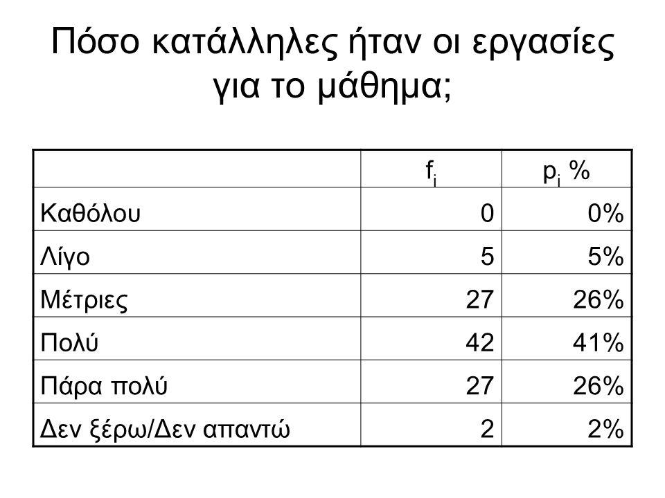 Πόσο κατάλληλες ήταν οι εργασίες για το μάθημα; fifi p i % Καθόλου00% Λίγο55% Μέτριες2726% Πολύ4241% Πάρα πολύ2726% Δεν ξέρω/Δεν απαντώ22%