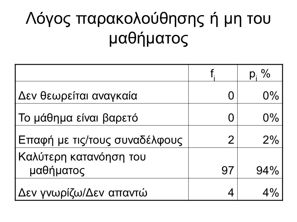 Λόγος παρακολούθησης ή μη του μαθήματος fifi p i % Δεν θεωρείται αναγκαία00% Το μάθημα είναι βαρετό00% Επαφή με τις/τους συναδέλφους22% Καλύτερη καταν