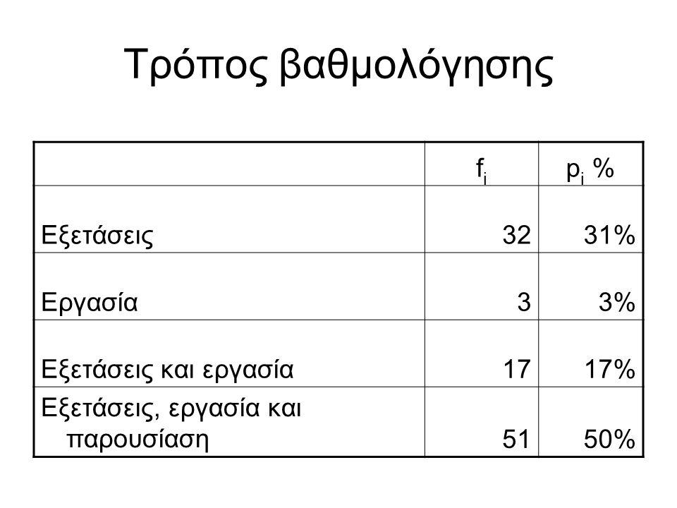 Τρόπος βαθμολόγησης fifi p i % Εξετάσεις3231% Εργασία33% Εξετάσεις και εργασία1717% Εξετάσεις, εργασία και παρουσίαση5150%