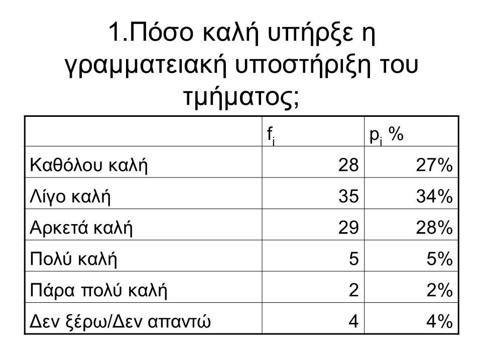 1.Πόσο καλή υπήρξε η γραμματειακή υποστήριξη του τμήματος; fifi p i % Καθόλου καλή2827% Λίγο καλή3534% Αρκετά καλή2928% Πολύ καλή55% Πάρα πολύ καλή22%