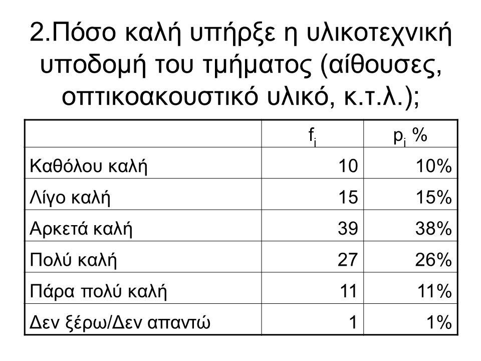 2.Πόσο καλή υπήρξε η υλικοτεχνική υποδομή του τμήματος (αίθουσες, οπτικοακουστικό υλικό, κ.τ.λ.); fifi p i % Καθόλου καλή1010% Λίγο καλή1515% Αρκετά κ