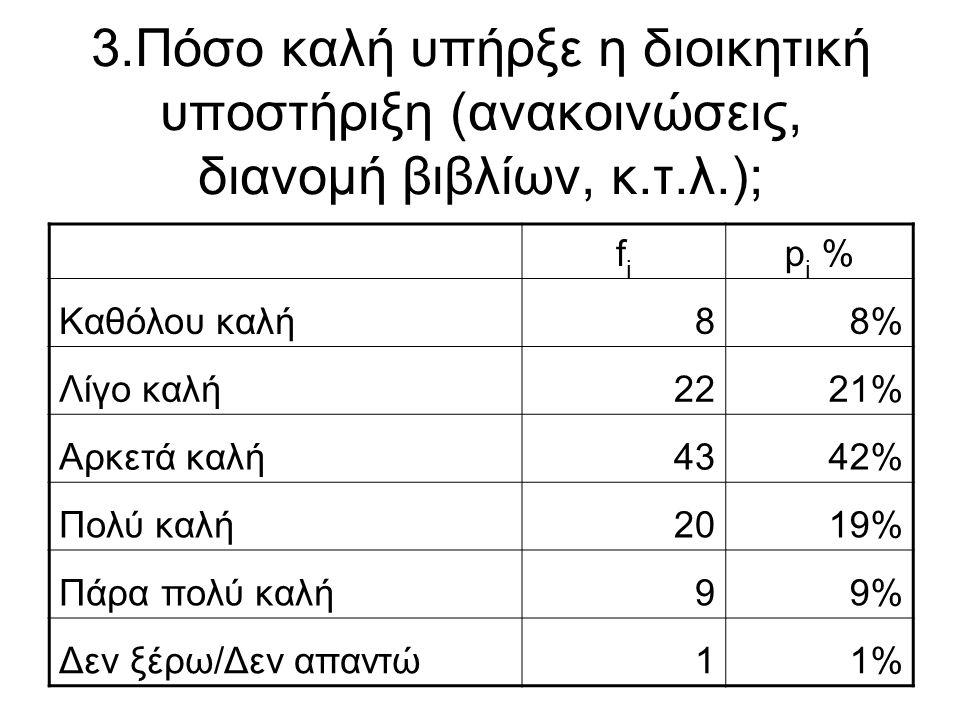 3.Πόσο καλή υπήρξε η διοικητική υποστήριξη (ανακοινώσεις, διανομή βιβλίων, κ.τ.λ.); fifi p i % Καθόλου καλή88% Λίγο καλή2221% Αρκετά καλή4342% Πολύ κα