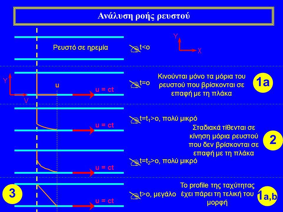 Ανάλυση ροής ρευστού Ρευστό σε ηρεμία  t<o χ Y  t=o  t=t 1 >o, πολύ μικρό  t=t 2 >o, πολύ μικρό  t>o, μεγάλο u = ct V Y Κινούνται μόνο τα μόρια τ