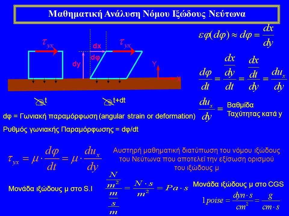 Μαθηματική Ανάλυση Νόμου Ιξώδους Νεύτωνα dφdφ  t  t+dt χ Y dx dy dφ = Γωνιακή παραμόρφωση (angular strain or deformation) Ρυθμός γωνιακής Παραμόρφωσ