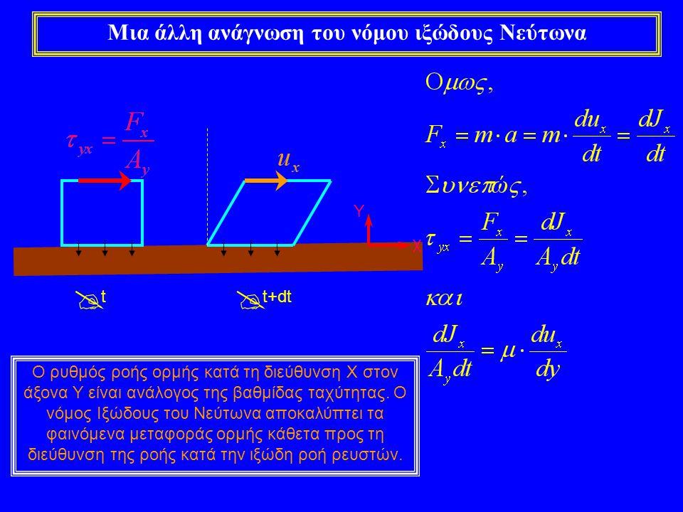 Μια άλλη ανάγνωση του νόμου ιξώδους Νεύτωνα  t  t+dt χ Y Ο ρυθμός ροής ορμής κατά τη διεύθυνση Χ στον άξονα Υ είναι ανάλογος της βαθμίδας ταχύτητας.